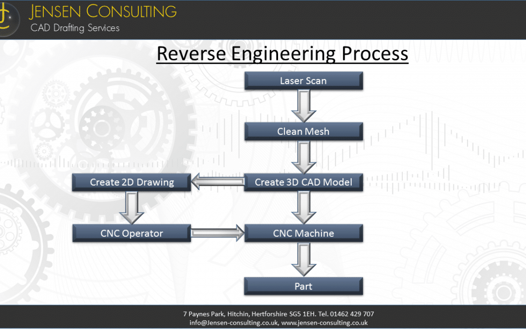 Can one Laser Scan and output directly to CNC machine – Reverse Engineering Process