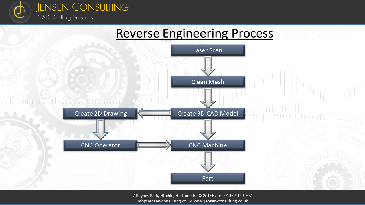 Reverse engineering process